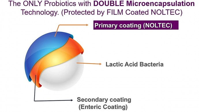 Survivability of beneficial bacteria is key to a superior probiotic product