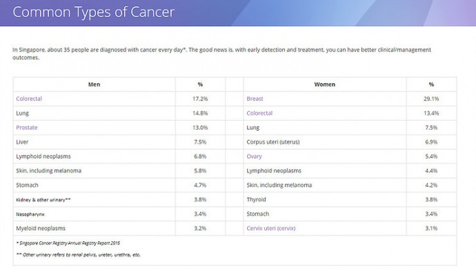 Colon cancer ranked as TOP Cancer in Singapore